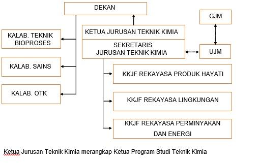 struktur org